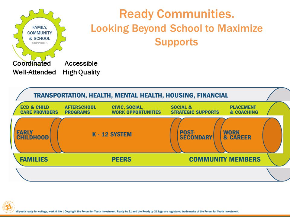 Ready Communities. Looking Beyond School to Maximize Supports Coordinated Accessible Well-Attended High Quality