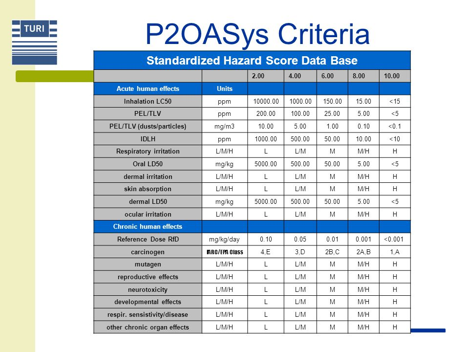 P2OASys Criteria Major CategoryNumber of Criteria Acute human effects10 Chronic human effects8 Physical hazards5 Aquatic hazards5 Persistence/bioaccumulation5 Atmospheric hazard4 Disposal hazard4 Chemical hazard13 Energy & resource use3 Product hazard3 Exposure potential1