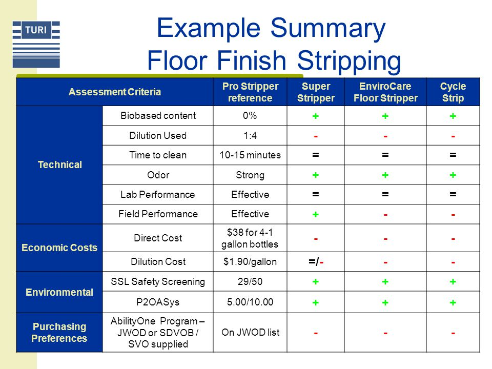 Cost Comparisons Example Floor Finish Stripping Purchase Cost $ Cost based on Dilution Ratios Show Place FinishTimesaver Finish Product 4 - 1 gallon bottles Dilutio n ratio Cost / gallon % Increase over current cost Dilutio n ratio Cost / gallon % Increase over current cost ProStripper381:41.90--1:41.90-- Super Stripper451:32.81481:4*2.2518 EnviroCare Floor Stripper107NTNA 1:36.72253 Whistle Jet Cleaner1301:10NENA1:10NENA Super Orange Jel1151:10NENA1:5NENA Cycle Strip57.311:24.781511:33.5889 NT - not tested; NA - not applicable; NE - not effective *Testing not completed on-site, but assumed to be effective at this dilution based on laboratory testing