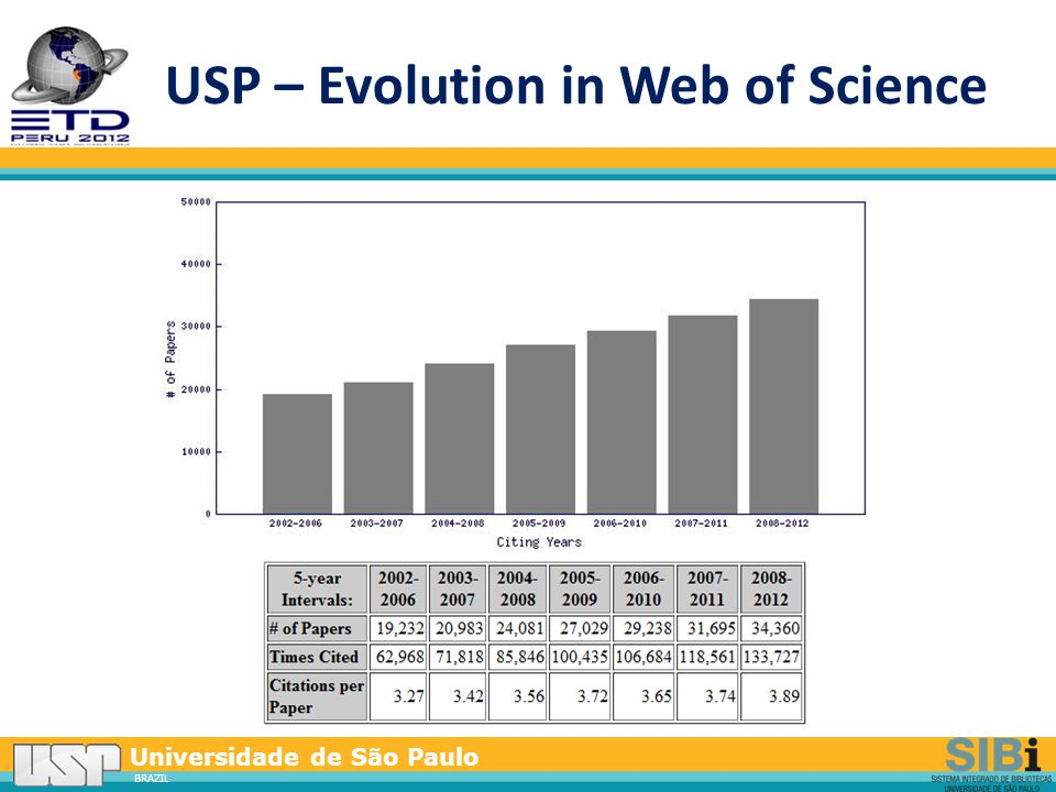 Universidade de São Paulo BRAZIL Digital Library of USP Intellectual Production (BDPI)  Software  Dspace + several applications (statistics, links solution…)  Metadados  DC + USP  Structure  Schools and Departments  Graduate Program, Research groups, Faculties function...