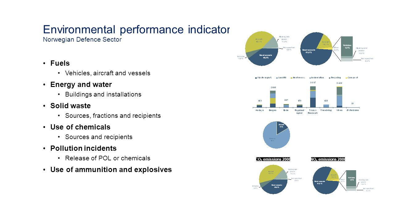 Environmental performance indicators Norwegian Defence Sector Fuels Vehicles, aircraft and vessels Energy and water Buildings and installations Solid