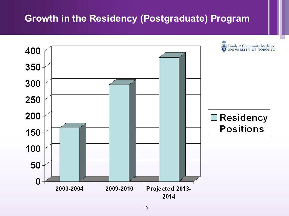 10 Growth in the Residency (Postgraduate) Program