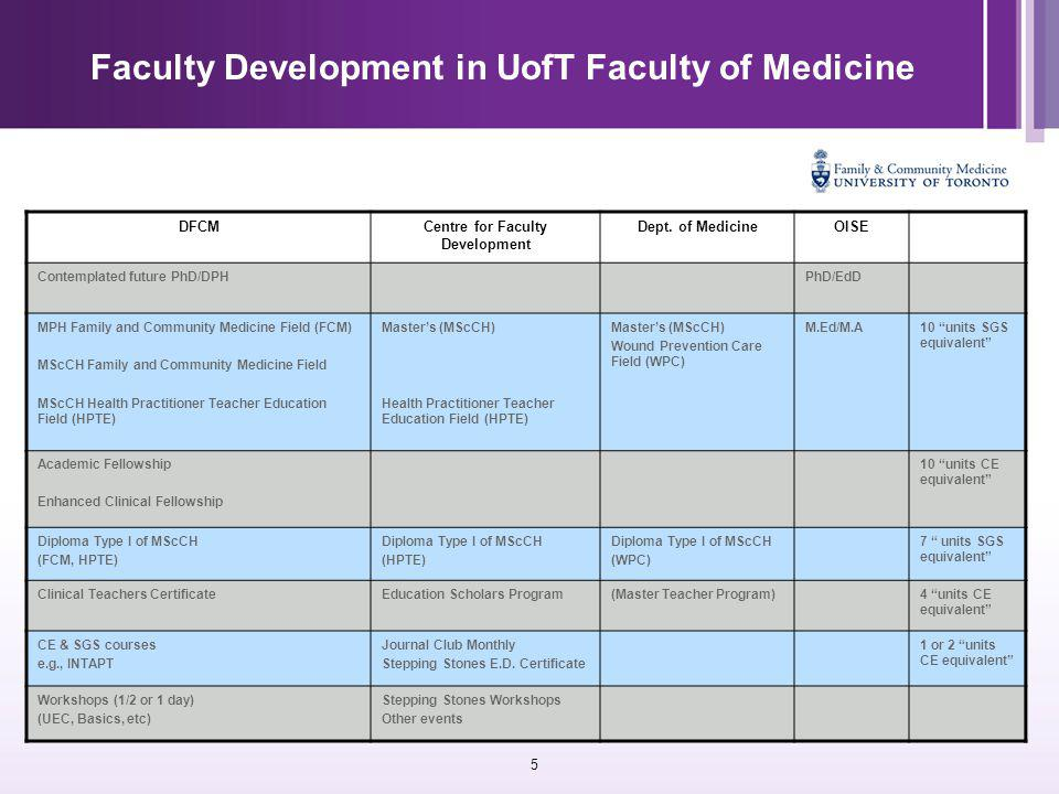 36 Faculty Development in UofT Faculty of Medicine DFCMCentre for Faculty Development Dept.