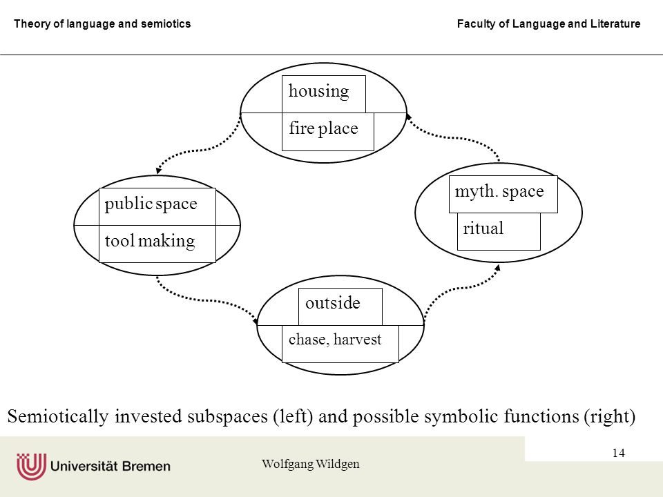 Theory of language and semiotics Faculty of Language and Literature Wolfgang Wildgen 14 Semiotically invested subspaces (left) and possible symbolic functions (right) housing fire place myth.