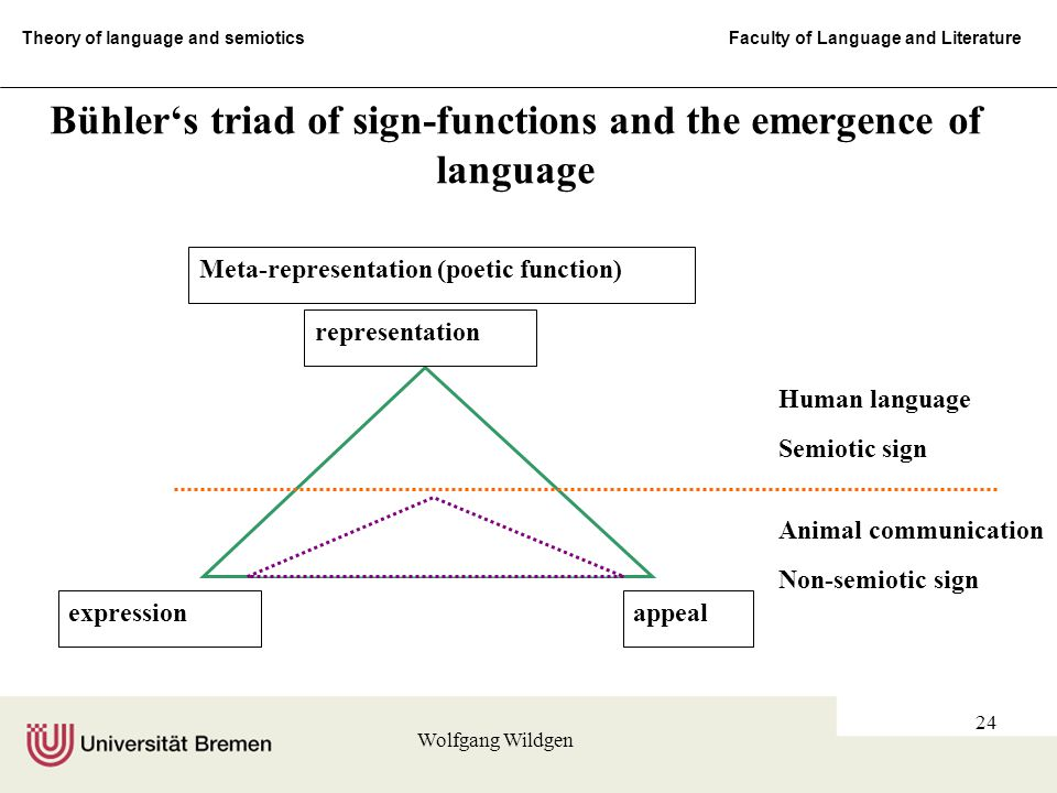 Theory of language and semiotics Faculty of Language and Literature Wolfgang Wildgen 24 representation expressionappeal Meta-representation (poetic function) Human language Semiotic sign Animal communication Non-semiotic sign Bühler's triad of sign-functions and the emergence of language