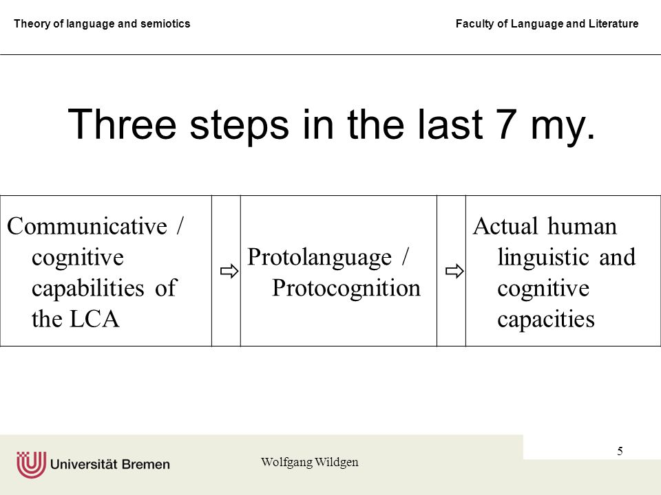 Theory of language and semiotics Faculty of Language and Literature Wolfgang Wildgen 5 Communicative / cognitive capabilities of the LCA  Protolanguage / Protocognition  Actual human linguistic and cognitive capacities Three steps in the last 7 my.