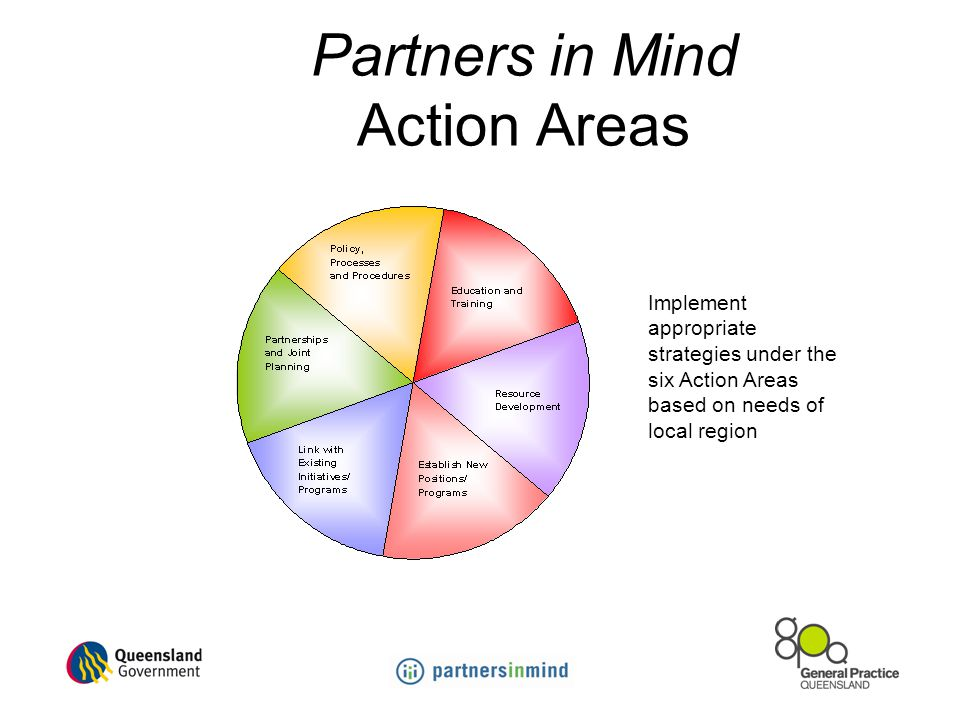 Partners in Mind Action Areas Implement appropriate strategies under the six Action Areas based on needs of local region