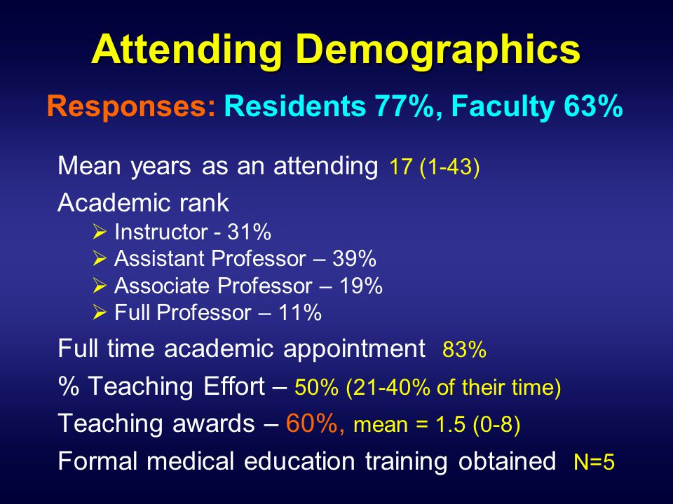 Attending Demographics Mean years as an attending 17 (1-43) Academic rank  Instructor - 31%  Assistant Professor – 39%  Associate Professor – 19% 