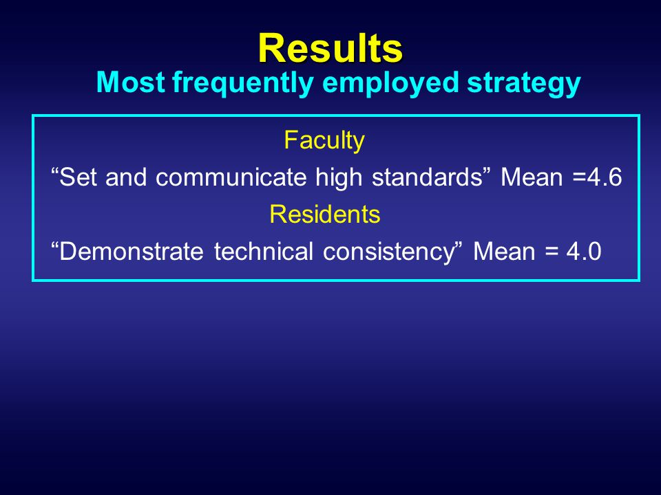 "Results Most frequently employed strategy Faculty ""Set and communicate high standards"" Mean =4.6 Residents ""Demonstrate technical consistency"" Mean ="