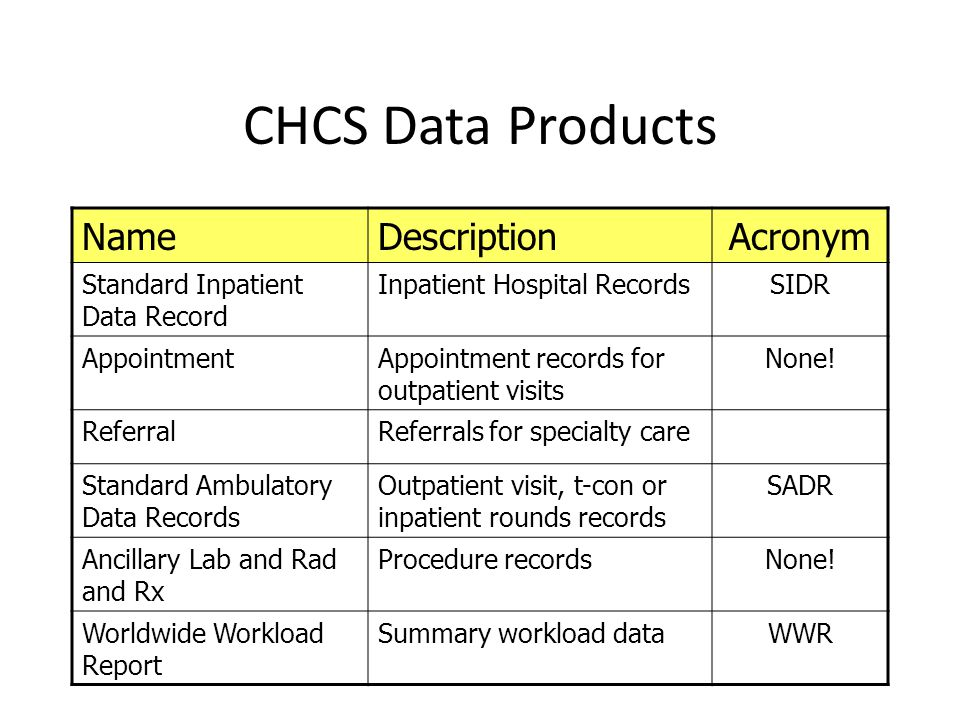 CHCS Data Products NameDescriptionAcronym Standard Inpatient Data Record Inpatient Hospital RecordsSIDR AppointmentAppointment records for outpatient visits None.