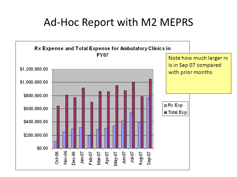 Ad-Hoc Report with M2 MEPRS Note how much larger rx is in Sep 07 compared with prior months