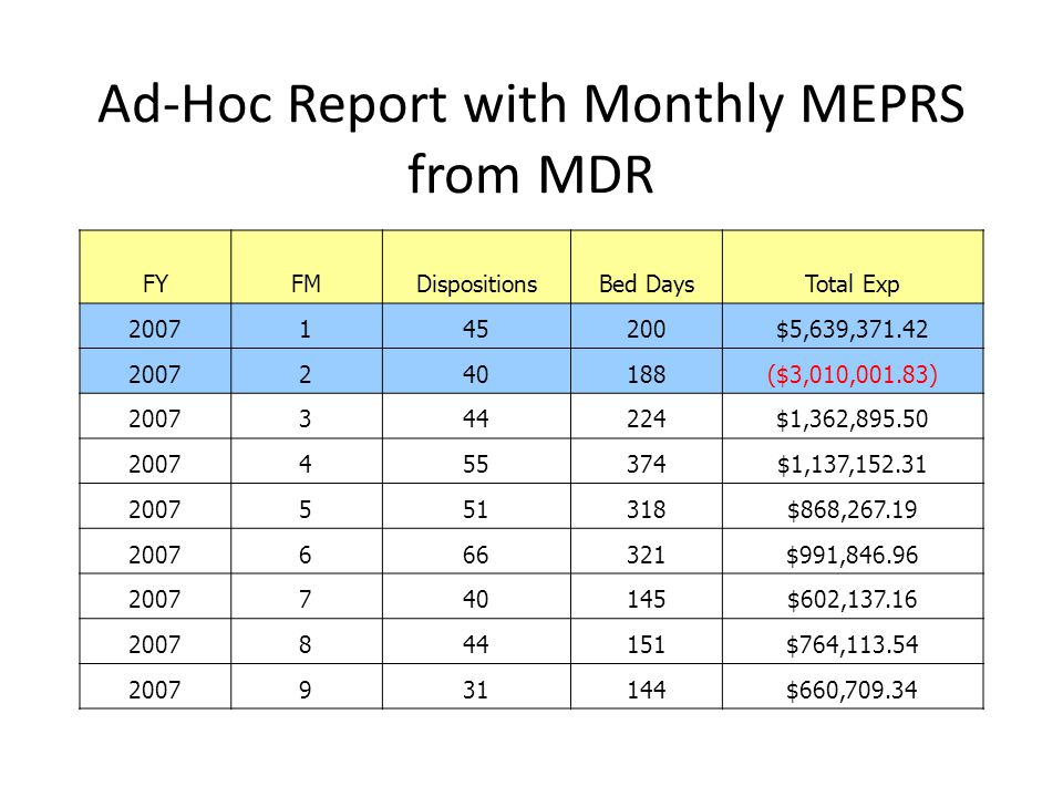Ad-Hoc Report with Monthly MEPRS from MDR FYFMDispositionsBed DaysTotal Exp 2007145200$5,639,371.42 2007240188($3,010,001.83) 2007344224$1,362,895.50 2007455374$1,137,152.31 2007551318$868,267.19 2007666321$991,846.96 2007740145$602,137.16 2007844151$764,113.54 2007931144$660,709.34