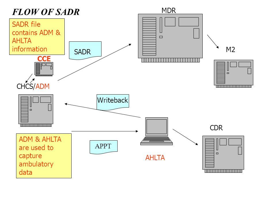 AHLTA CHCS/ADM SADR APPT Writeback CDR M2 ADM & AHLTA are used to capture ambulatory data SADR file contains ADM & AHLTA information MDR FLOW OF SADR CCE