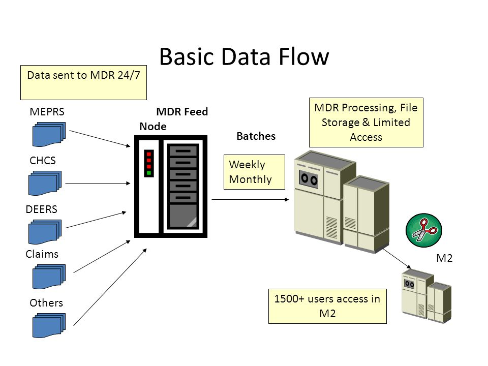 Basic Data Flow MEPRS MDR Feed Node Data sent to MDR 24/7 CHCS DEERS Claims MDR Processing, File Storage & Limited Access M2 Batches Others 1500+ users access in M2 Weekly Monthly