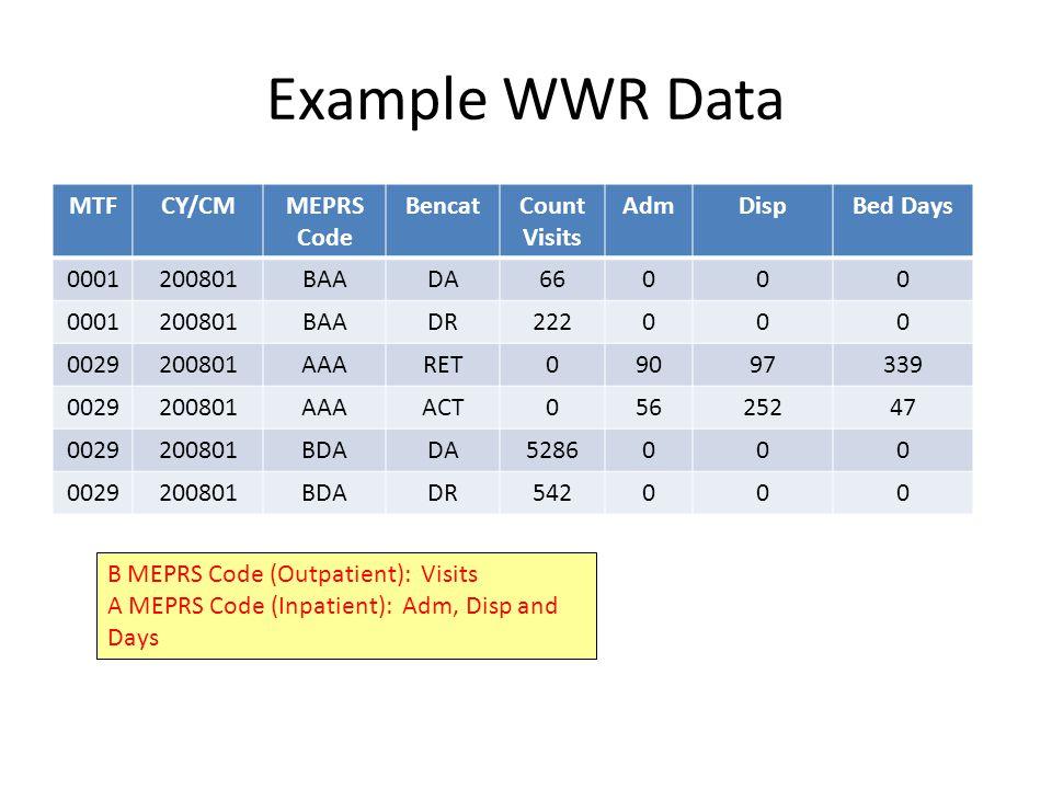 Example WWR Data MTFCY/CMMEPRS Code BencatCount Visits AdmDispBed Days 0001200801BAADA66000 0001200801BAADR222000 0029200801AAARET09097339 0029200801AAAACT05625247 0029200801BDADA5286000 0029200801BDADR542000 B MEPRS Code (Outpatient): Visits A MEPRS Code (Inpatient): Adm, Disp and Days