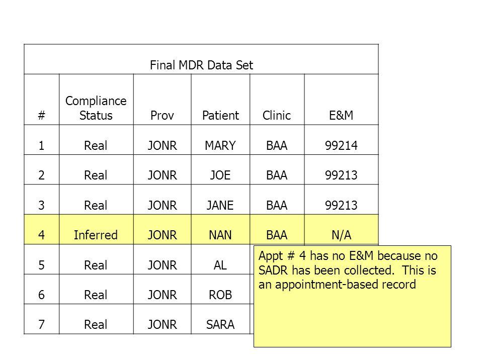 Final MDR Data Set # Compliance StatusProvPatientClinicE&M 1RealJONRMARYBAA99214 2RealJONRJOEBAA99213 3RealJONRJANEBAA99213 4InferredJONRNANBAAN/A 5RealJONRALBAA99213 6RealJONRROBBAA99214 7RealJONRSARABAA99499 Appt # 4 has no E&M because no SADR has been collected.