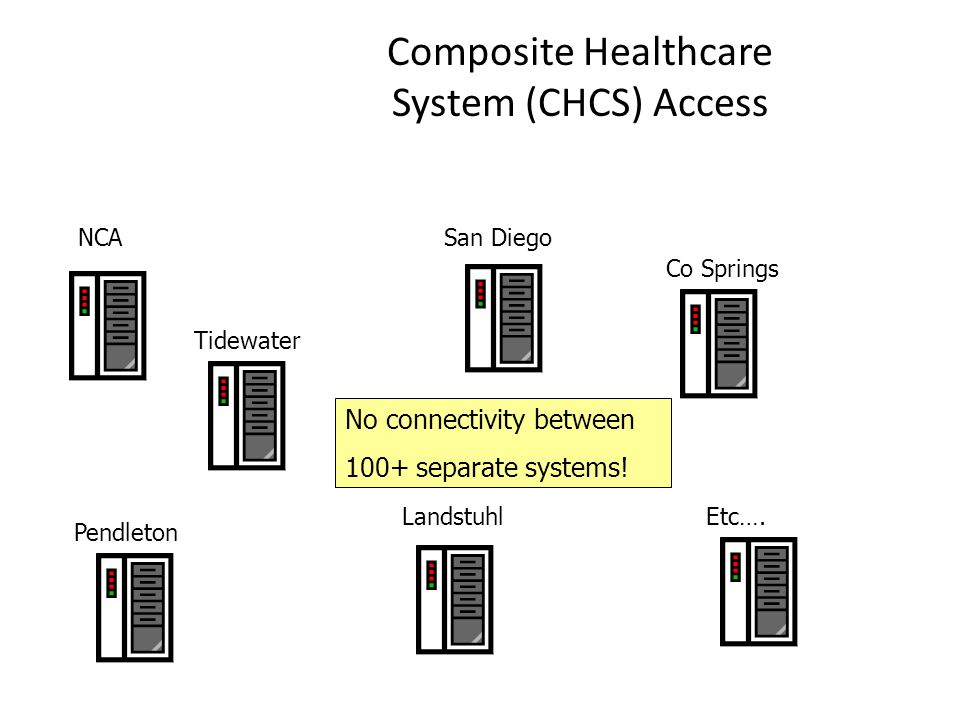 Composite Healthcare System (CHCS) Access NCA Tidewater Pendleton San Diego Etc…. Co Springs Landstuhl No connectivity between 100+ separate systems!
