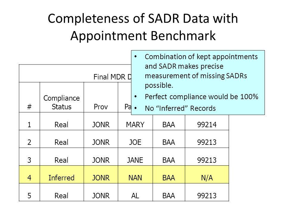 Completeness of SADR Data with Appointment Benchmark Final MDR Data Set # Compliance StatusProvPatientClinicE&M 1RealJONRMARYBAA99214 2RealJONRJOEBAA99213 3RealJONRJANEBAA99213 4InferredJONRNANBAAN/A 5RealJONRALBAA99213 Combination of kept appointments and SADR makes precise measurement of missing SADRs possible.