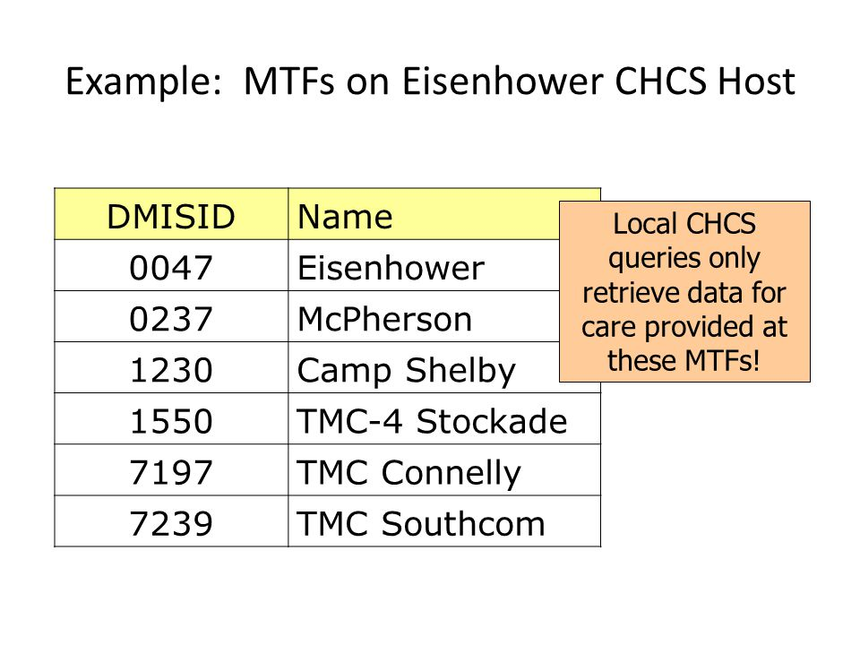 Example: MTFs on Eisenhower CHCS Host DMISIDName 0047Eisenhower 0237McPherson 1230Camp Shelby 1550TMC-4 Stockade 7197TMC Connelly 7239TMC Southcom Loc