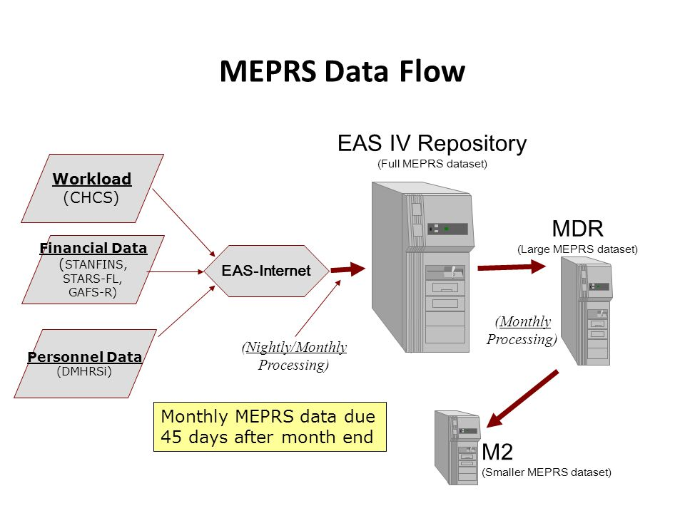 MEPRS Data Flow Workload (CHCS) Financial Data ( STANFINS, STARS-FL, GAFS-R) Personnel Data (DMHRSi) EAS-Internet MDR (Large MEPRS dataset) M2 (Smaller MEPRS dataset) (Monthly Processing) (Nightly/Monthly Processing) EAS IV Repository (Full MEPRS dataset) Monthly MEPRS data due 45 days after month end