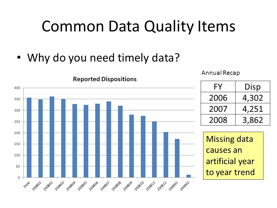 Common Data Quality Items Why do you need timely data.