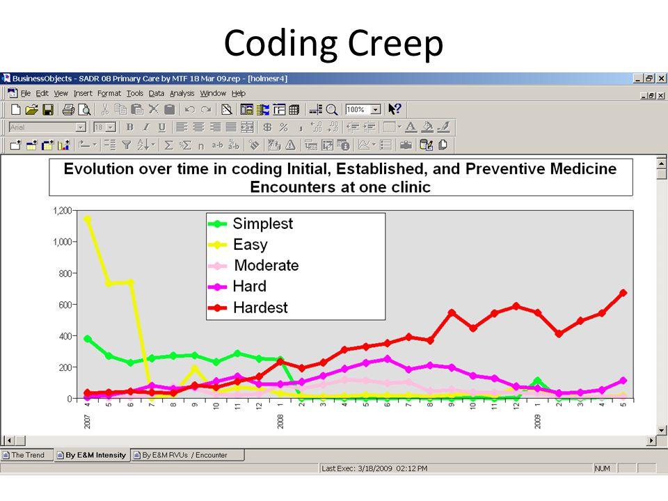 Coding Creep