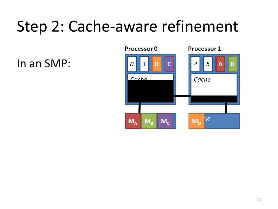 Step 2: Cache-aware refinement In an SMP: 15 DRAM Cache 0 DRAM Cache 1324675 MBMB MAMA MCMC MDMD BA DC Processor 0Processor 1