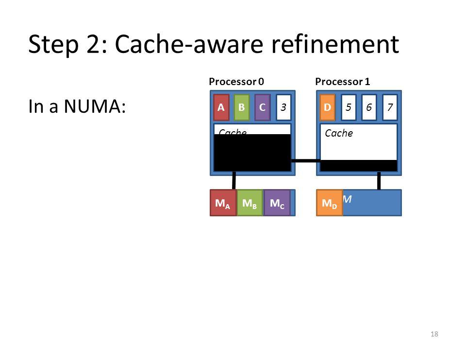 Step 2: Cache-aware refinement 18 DRAM Cache 0 DRAM Cache 1324675 MBMB MAMA MCMC MDMD BACD In a NUMA: Processor 0Processor 1