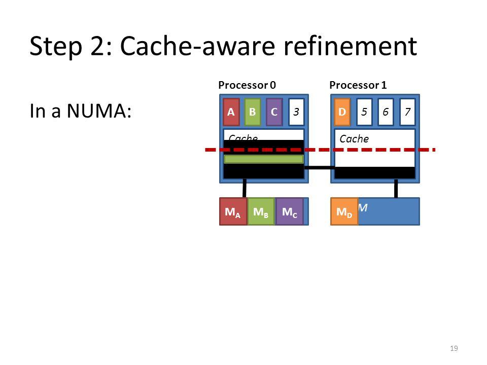 Step 2: Cache-aware refinement 19 DRAM Cache 0 DRAM Cache 1324675 MBMB MAMA MCMC MDMD ADCB In a NUMA: Processor 0Processor 1