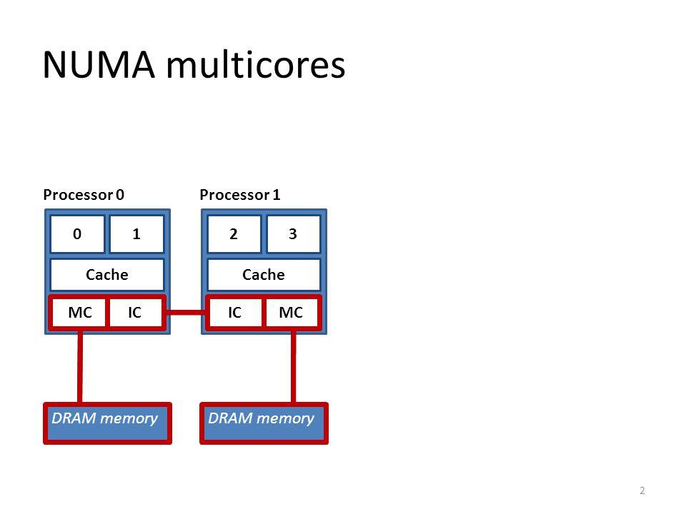 10 MC DRAM memory Cache DRAM memory 32 MC Cache NUMA multicores Two problems: NUMA: interconnect overhead BA MAMA MBMB 3 IC Processor 0Processor 1