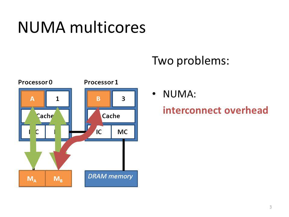 DRAM memory 32 MC Cache 10 MC DRAM memory Cache NUMA multicores BA MAMA MBMB 4 Cache Two problems: NUMA: interconnect overhead multicore: cache contention IC Processor 0Processor 1