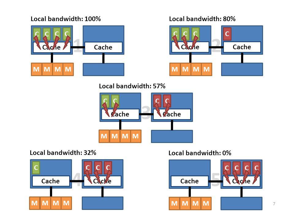 1 2 3 4 5 7 Cache C DRAM Cache C CC Local bandwidth: 100% MMMM Cache C DRAM Cache C CC Local bandwidth: 80% MMMM Cache C DRAM Cache C CC Local bandwidth: 57% MMMM Cache C DRAM Cache C CC Local bandwidth: 32% MMMM Cache C DRAM Cache C CC Local bandwidth: 0% MMMM
