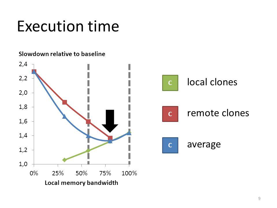 WL9: Linux average 30 Average slowdown relative to single-program mode