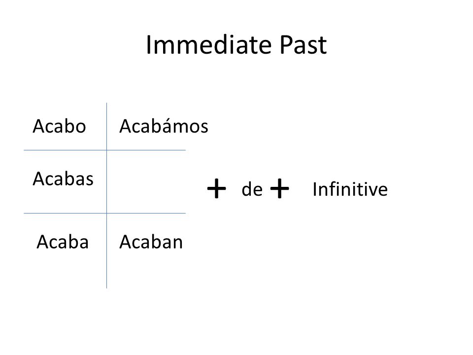 Immediate Past Acabo Acabas Acaba Acabámos Acaban + de + Infinitive