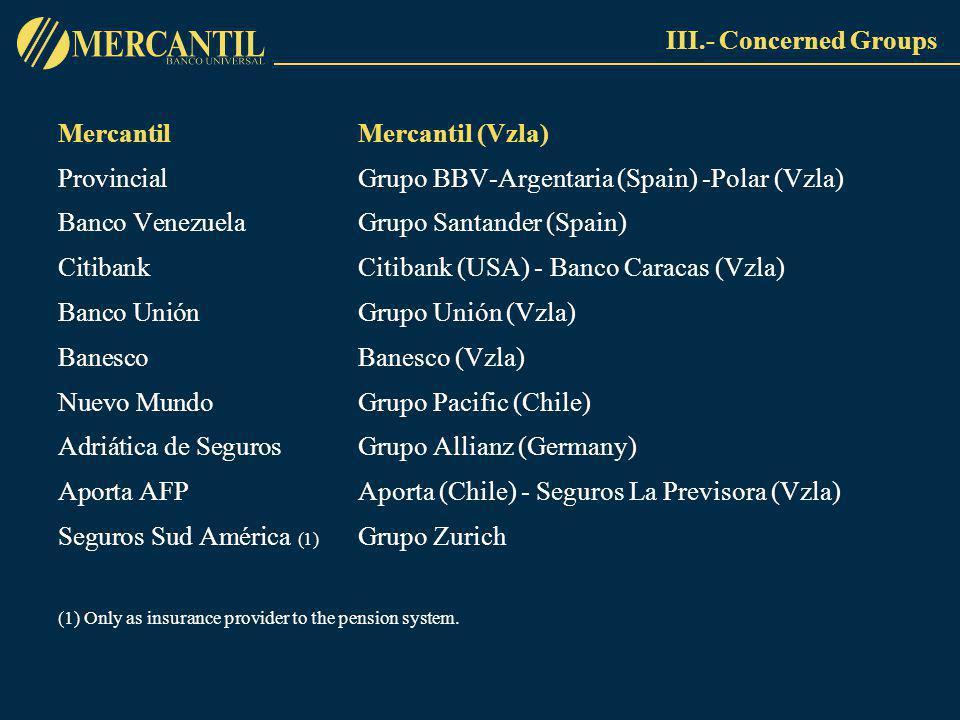 MercantilMercantil (Vzla) Provincial Grupo BBV-Argentaria (Spain) -Polar (Vzla) Banco VenezuelaGrupo Santander (Spain) CitibankCitibank (USA) - Banco Caracas (Vzla) Banco UniónGrupo Unión (Vzla) BanescoBanesco (Vzla) Nuevo MundoGrupo Pacific (Chile) Adriática de SegurosGrupo Allianz (Germany) Aporta AFPAporta (Chile) - Seguros La Previsora (Vzla) Seguros Sud América (1) Grupo Zurich (1) Only as insurance provider to the pension system.