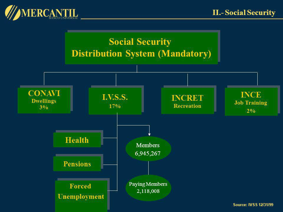 II.- Social Security Social Security Distribution System (Mandatory) Social Security Distribution System (Mandatory) CONAVI Dwellings 3% CONAVI Dwellings 3% I.V.S.S.