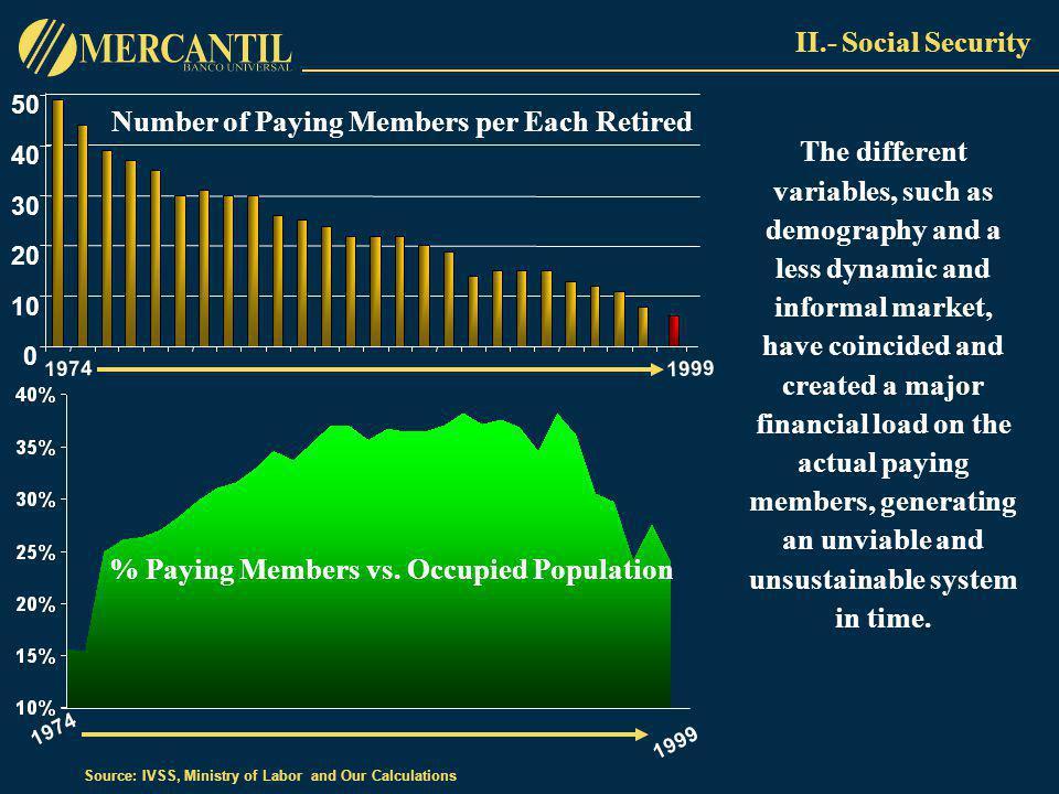 0 10 20 30 40 50 1974 1999 % Paying Members vs.