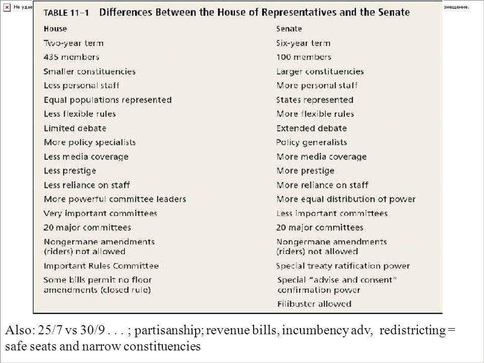 Also: 25/7 vs 30/9... ; partisanship; revenue bills, incumbency adv, redistricting = safe seats and narrow constituencies