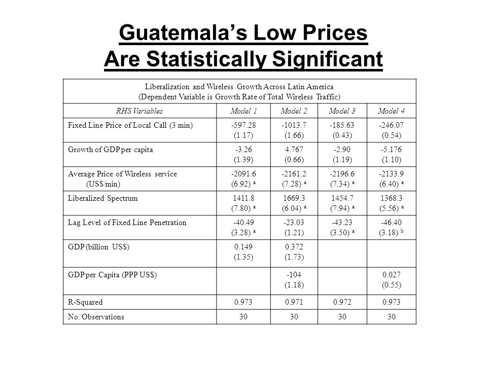 Guatemala's Low Prices Are Statistically Significant Liberalization and Wireless Growth Across Latin America (Dependent Variable is Growth Rate of Total Wireless Traffic) RHS VariablesModel 1Model 2Model 3Model 4 Fixed Line Price of Local Call (3 min)-597.28 (1.17) -1013.7 (1.66) -185.63 (0.43) -246.07 (0.54) Growth of GDP per capita-3.26 (1.39) 4.767 (0.66) -2.90 (1.19) -5.176 (1.10) Average Price of Wireless service (US$/min) -2091.6 (6.92) a -2161.2 (7.28) a -2196.6 (7.34) a -2133.9 (6.40) a Liberalized Spectrum1411.8 (7.80) a 1669.3 (6.04) a 1454.7 (7.94) a 1368.3 (5.56) a Lag Level of Fixed Line Penetration-40.49 (3.28) a -23.03 (1.21) -43.23 (3.50) a -46.40 (3.18) b GDP (billion US$)0.149 (1.35) 0.372 (1.73) GDP per Capita (PPP US$)-104 (1.18) 0.027 (0.55) R-Squared0.9730.9710.9720.973 No.