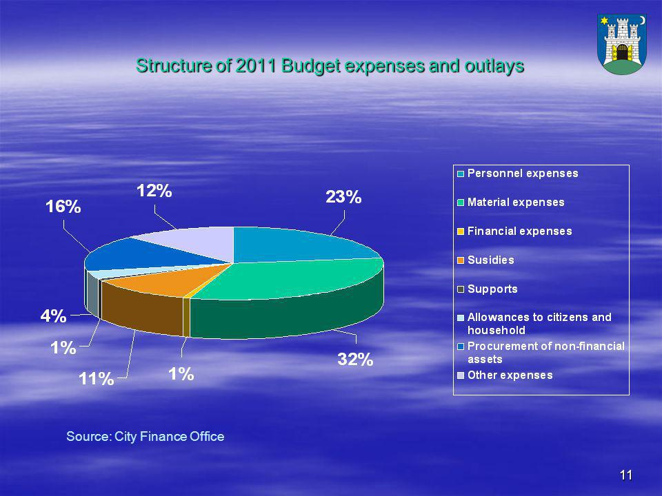11 Structure of 2011 Budget expenses and outlays Source: City Finance Office