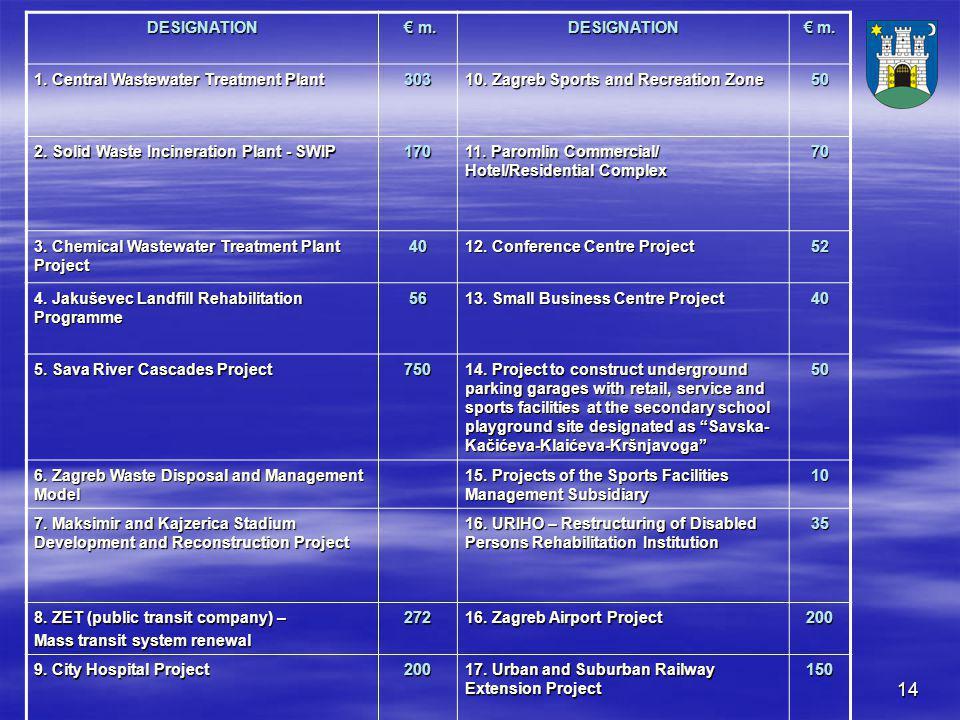 14 DESIGNATION € m. € m.DESIGNATION € m. 1. Central Wastewater Treatment Plant 303 10.