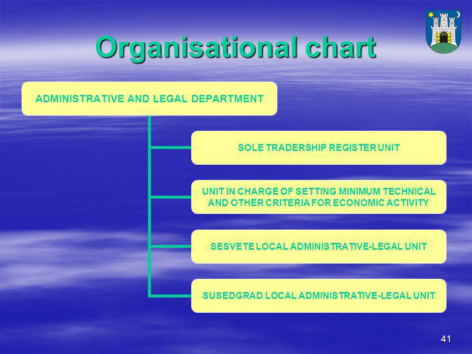41 Organisational chart ADMINISTRATIVE AND LEGAL DEPARTMENT SOLE TRADERSHIP REGISTER UNIT UNIT IN CHARGE OF SETTING MINIMUM TECHNICAL AND OTHER CRITERIA FOR ECONOMIC ACTIVITY SESVETE LOCAL ADMINISTRATIVE-LEGAL UNIT SUSEDGRAD LOCAL ADMINISTRATIVE-LEGAL UNIT