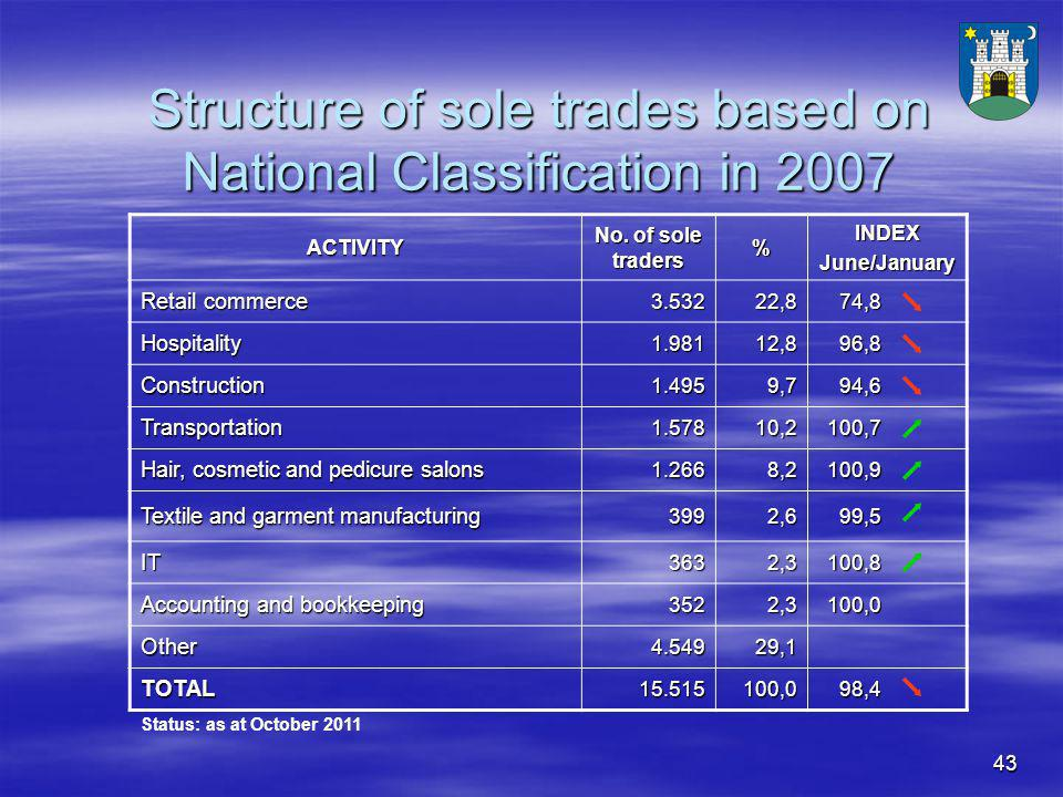 43 Structure of sole trades based on National Classification in 2007 ACTIVITY No.