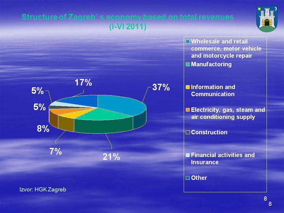 8 8 Structure of Zagreb` s economy based on total revenues (I-VI 2011) Izvor: HGK Zagreb
