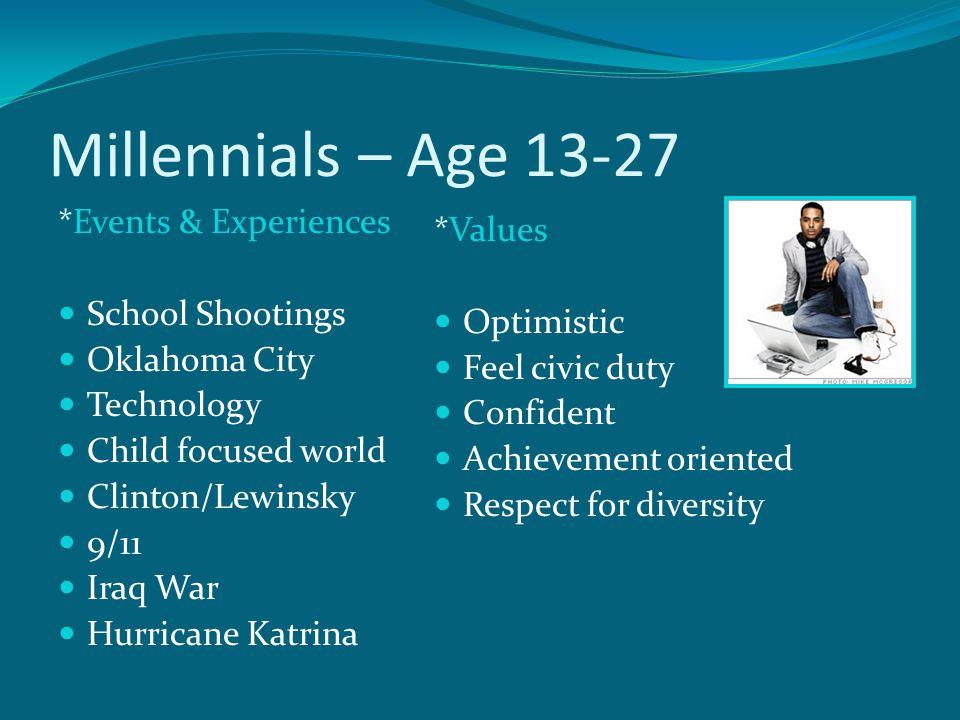 Millennials – Age 13-27 *Events & Experiences School Shootings Oklahoma City Technology Child focused world Clinton/Lewinsky 9/11 Iraq War Hurricane Katrina *Values Optimistic Feel civic duty Confident Achievement oriented Respect for diversity