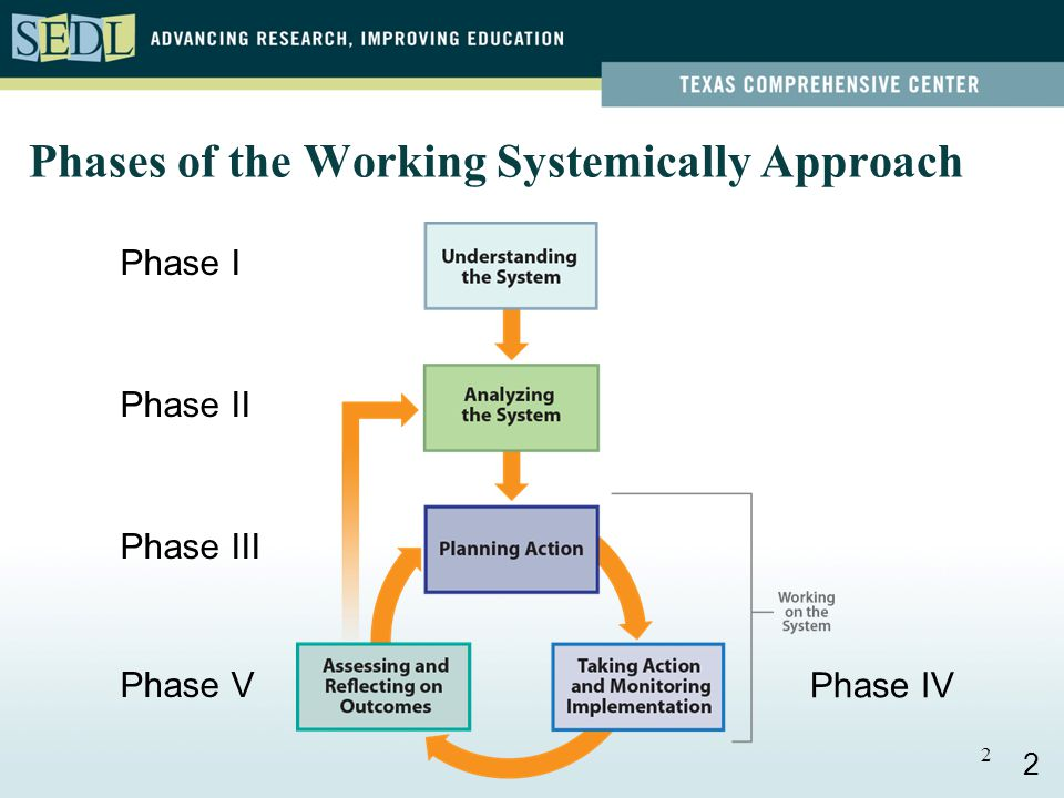 2 Phases of the Working Systemically Approach Phase I Phase II Phase III Phase V Phase IV 2