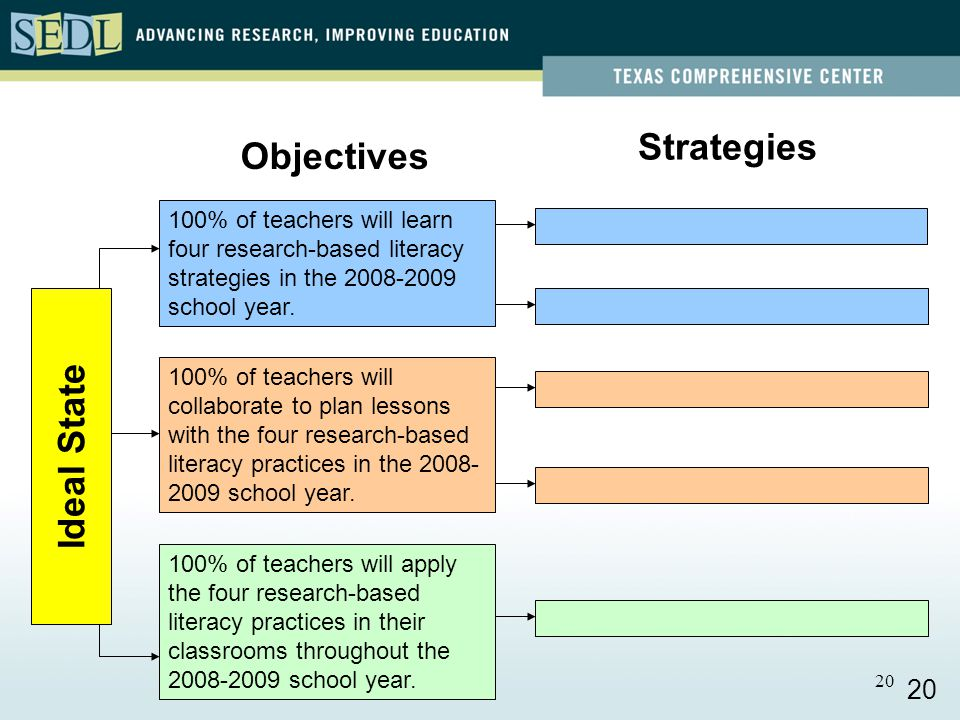 20 100% of teachers will learn four research-based literacy strategies in the school year.