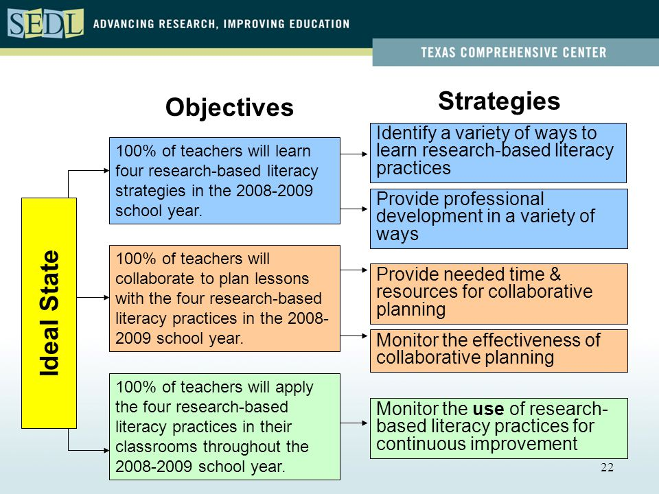 22 Identify a variety of ways to learn research-based literacy practices Provide professional development in a variety of ways Provide needed time & resources for collaborative planning Monitor the effectiveness of collaborative planning Monitor the use of research- based literacy practices for continuous improvement 100% of teachers will learn four research-based literacy strategies in the school year.
