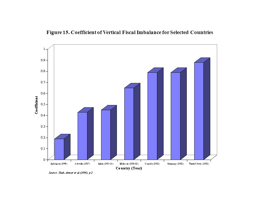 Figure 15. Coefficient of Vertical Fiscal Imbalance for Selected Countries