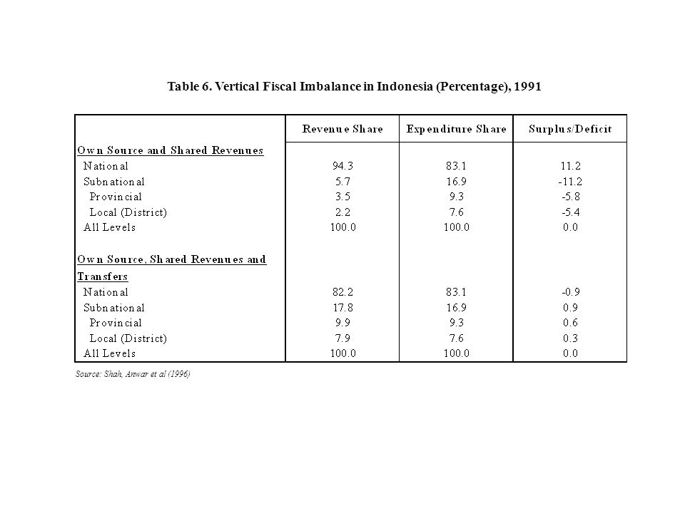Table 6. Vertical Fiscal Imbalance in Indonesia (Percentage), 1991 Source: Shah, Anwar et al (1996)